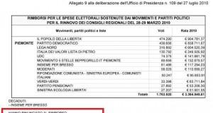 movimento5stelle_no_rimborsi_piemonte