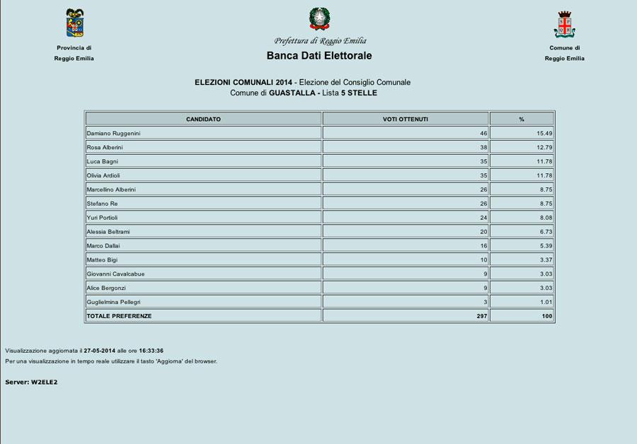 guastalla-elezioni-2014-risultati-preferenze