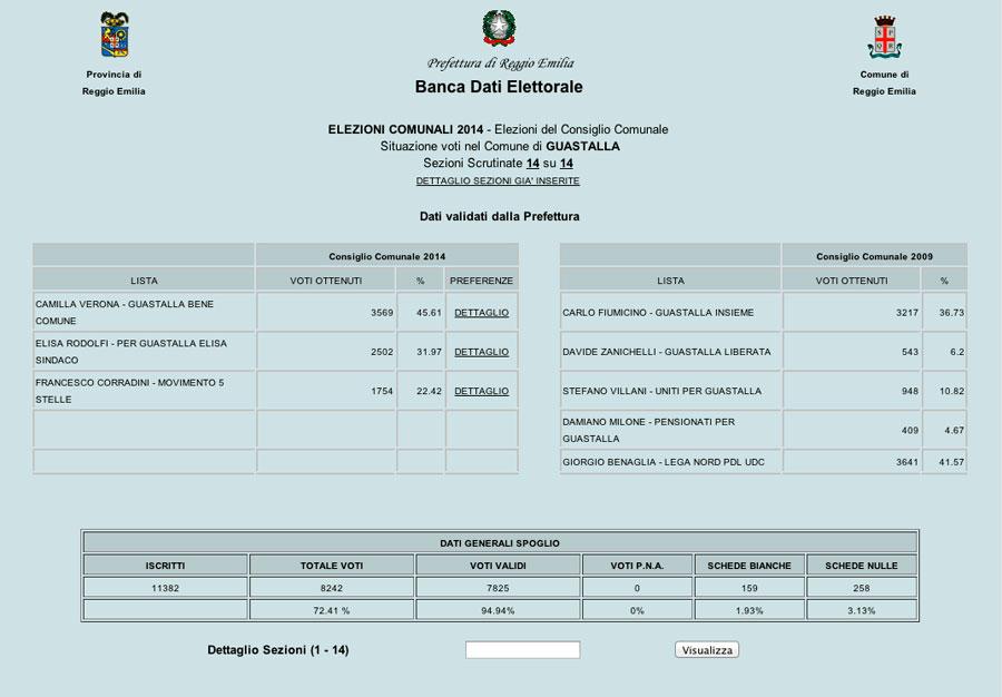 guastalla-elezioni-2014-risultati