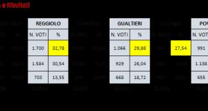 elezioni 2018 UDC Bassa Reggiana